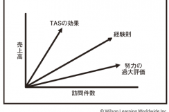 MTAS:営業戦略コーチ Managing Target Account Selling